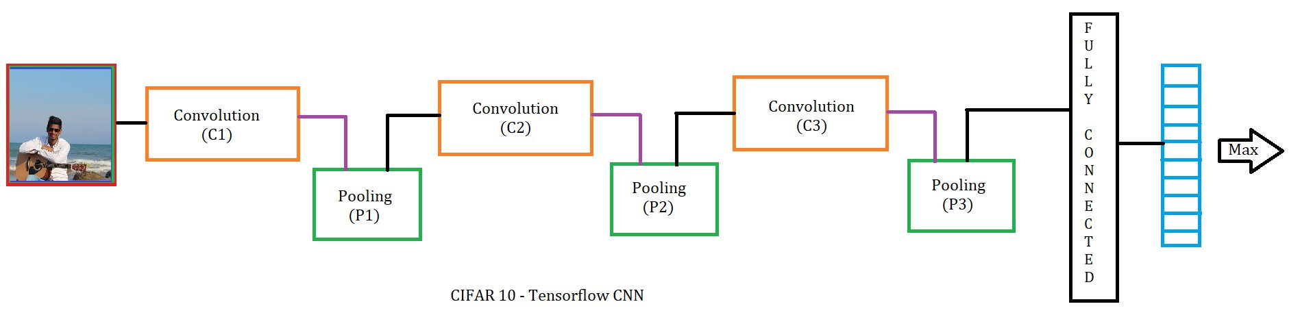 Chapter 8  1: Code for Convolutional neural networks