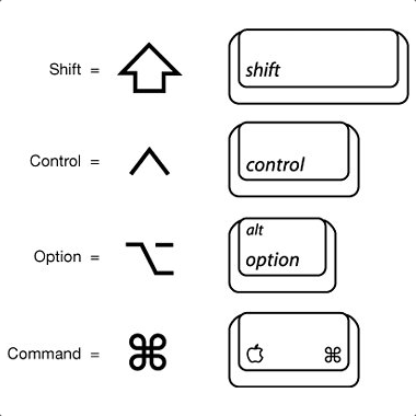 Xcode Keyboard Shortcuts - Leela Krishna - Medium