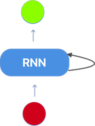 Rohan & Lenny #3: Recurrent Neural Networks & LSTMs
