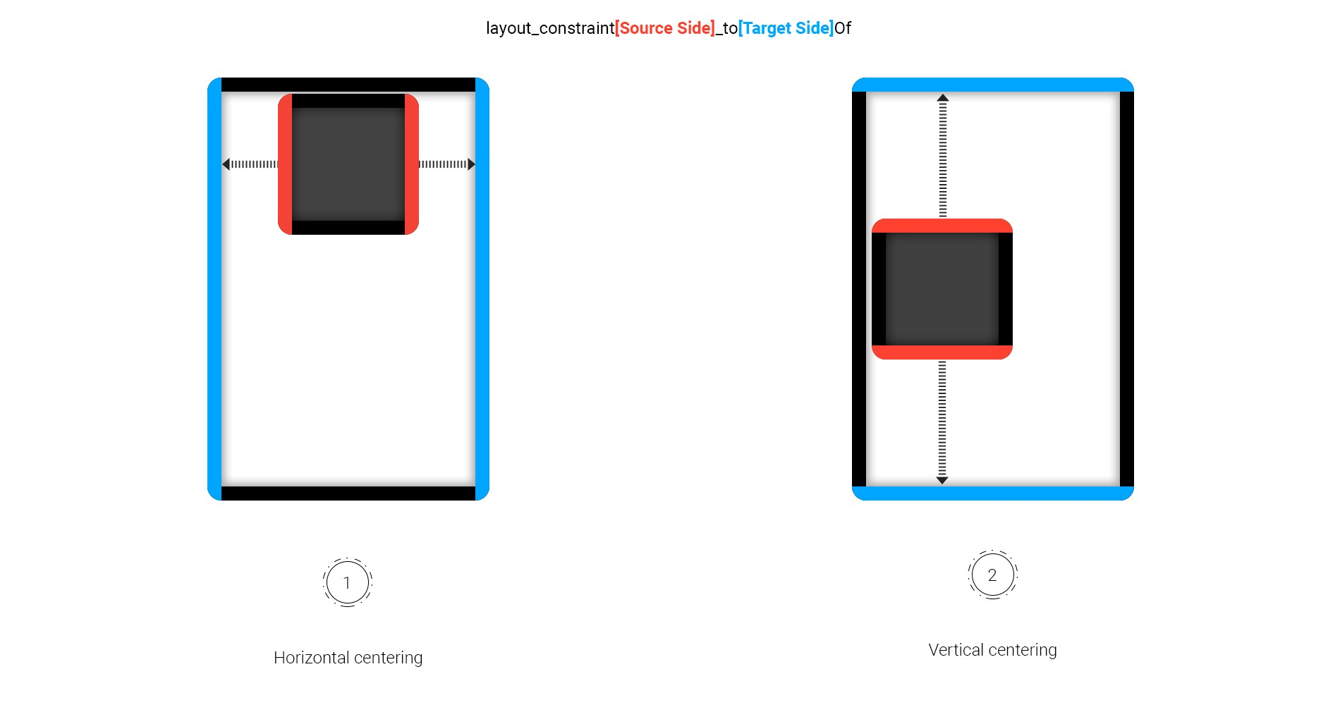 ConstraintLayout in the LIMELIGHT - AndroidPub