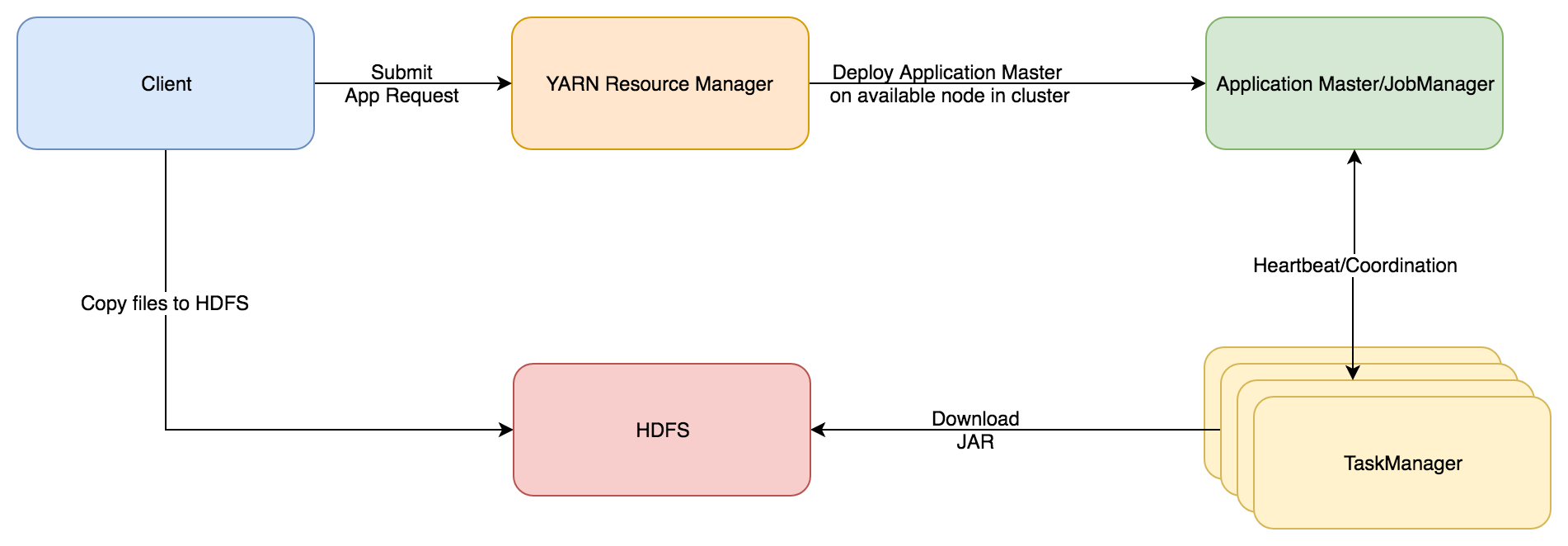 How to Run Apache Flink Effectively On YARN? - codeburst