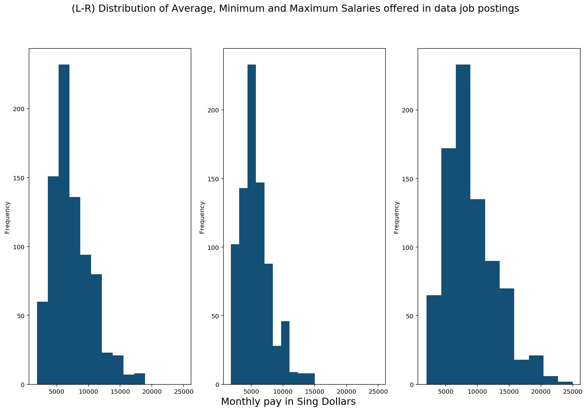 10 charts to guide your search for a data science job in