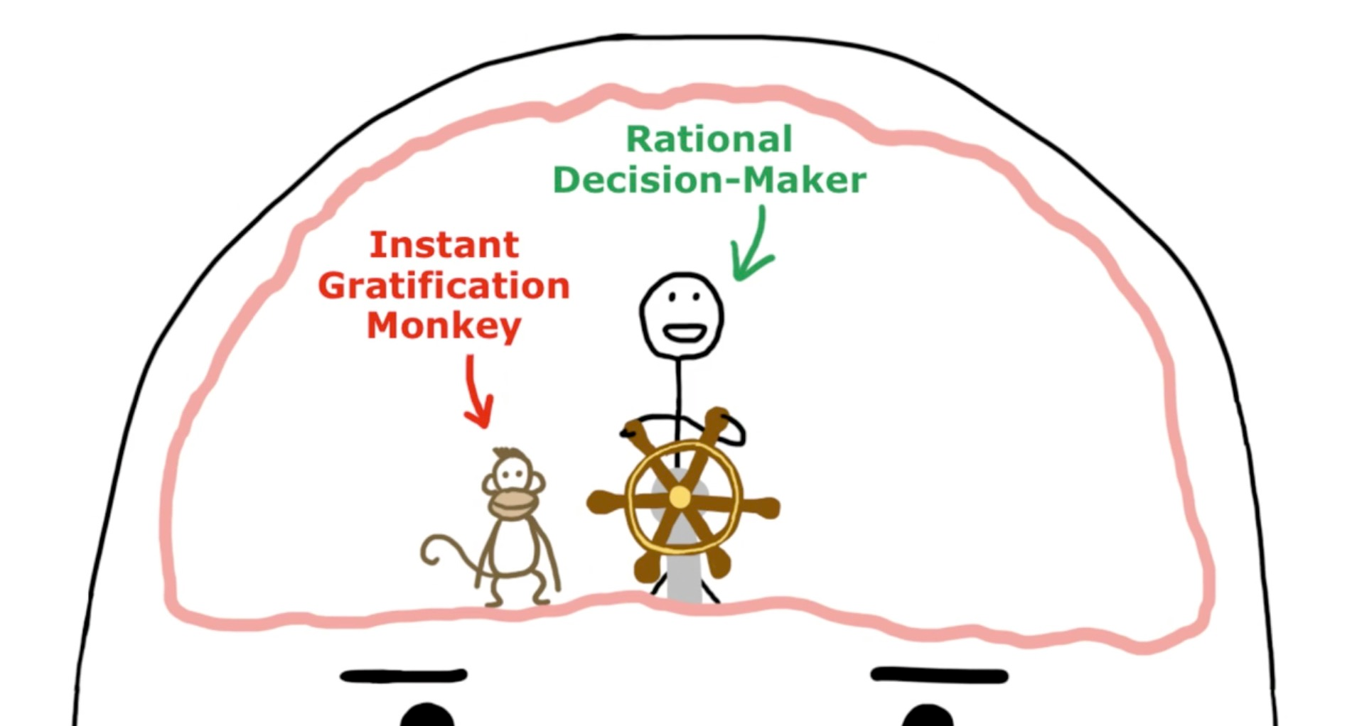 Your instant gratification monkey wants you to procrastinate — here's how to stop him. | by Adam Kruger | Medium