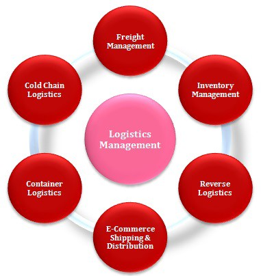 Importance of Logistics in Project Management By Cale Ryan
