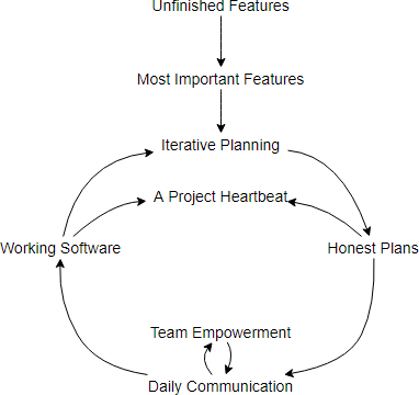 System Thinking With Casual Loop Diagram Learn By Examples By Warren Lynch Medium
