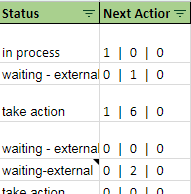 How to Implement a Killer GTD System in Google Sheets