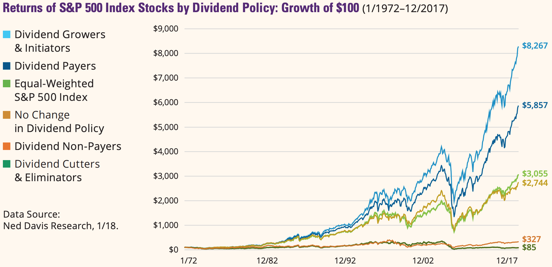 Companies that are growing or initiating their dividends have performed best