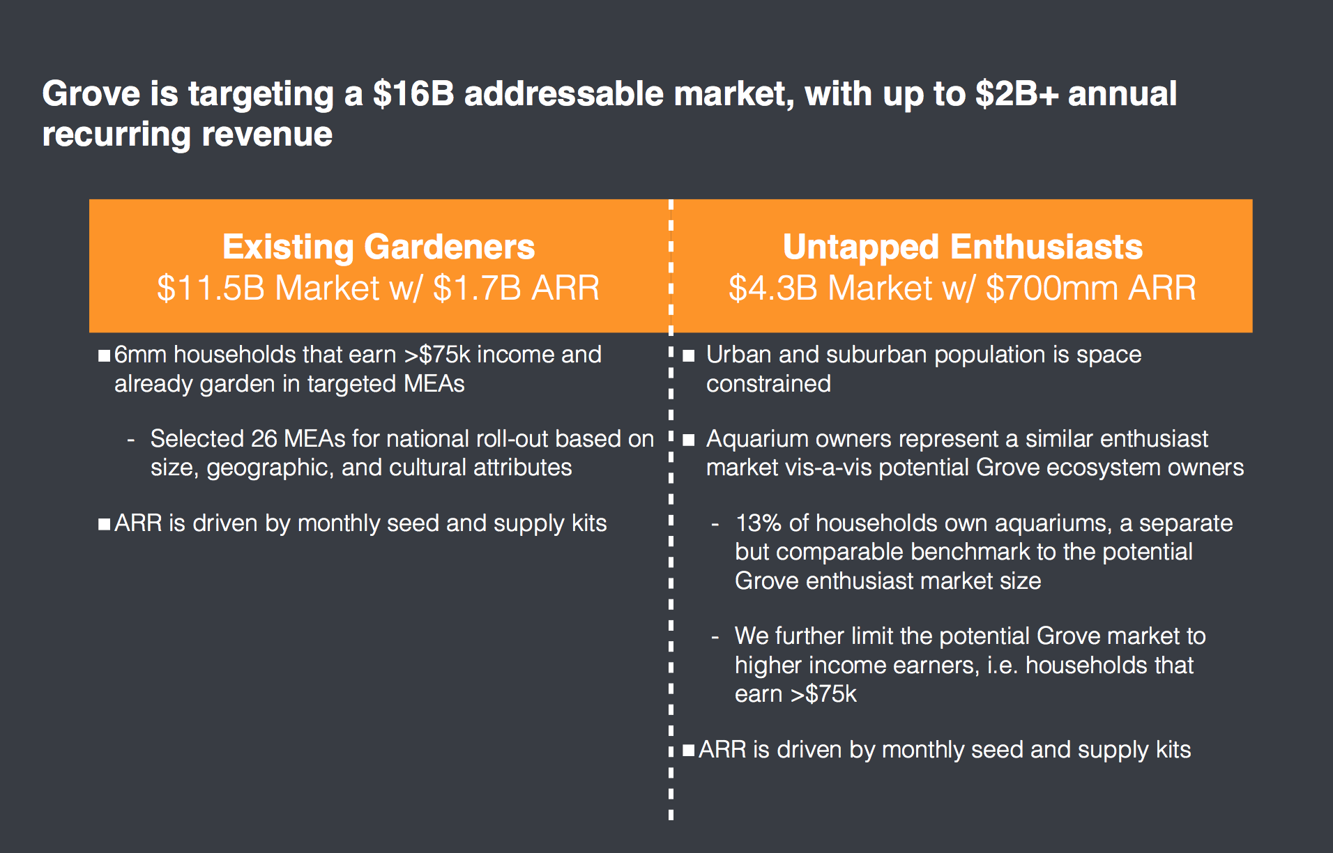 Personal Indoor Farming: Market Size and Exit Opportunities
