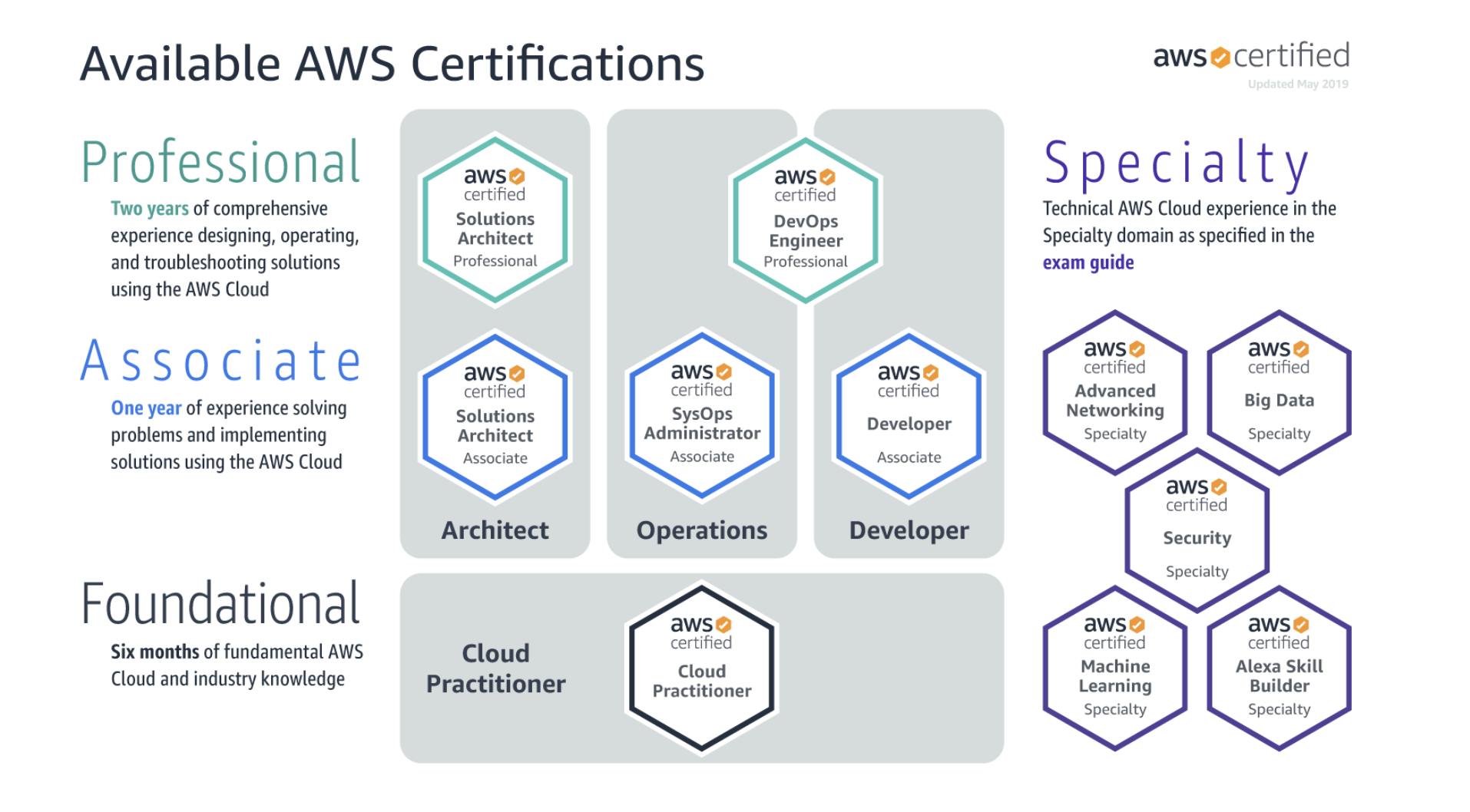 Aws Certified Solutions Architect Associate Exam Tips 2019