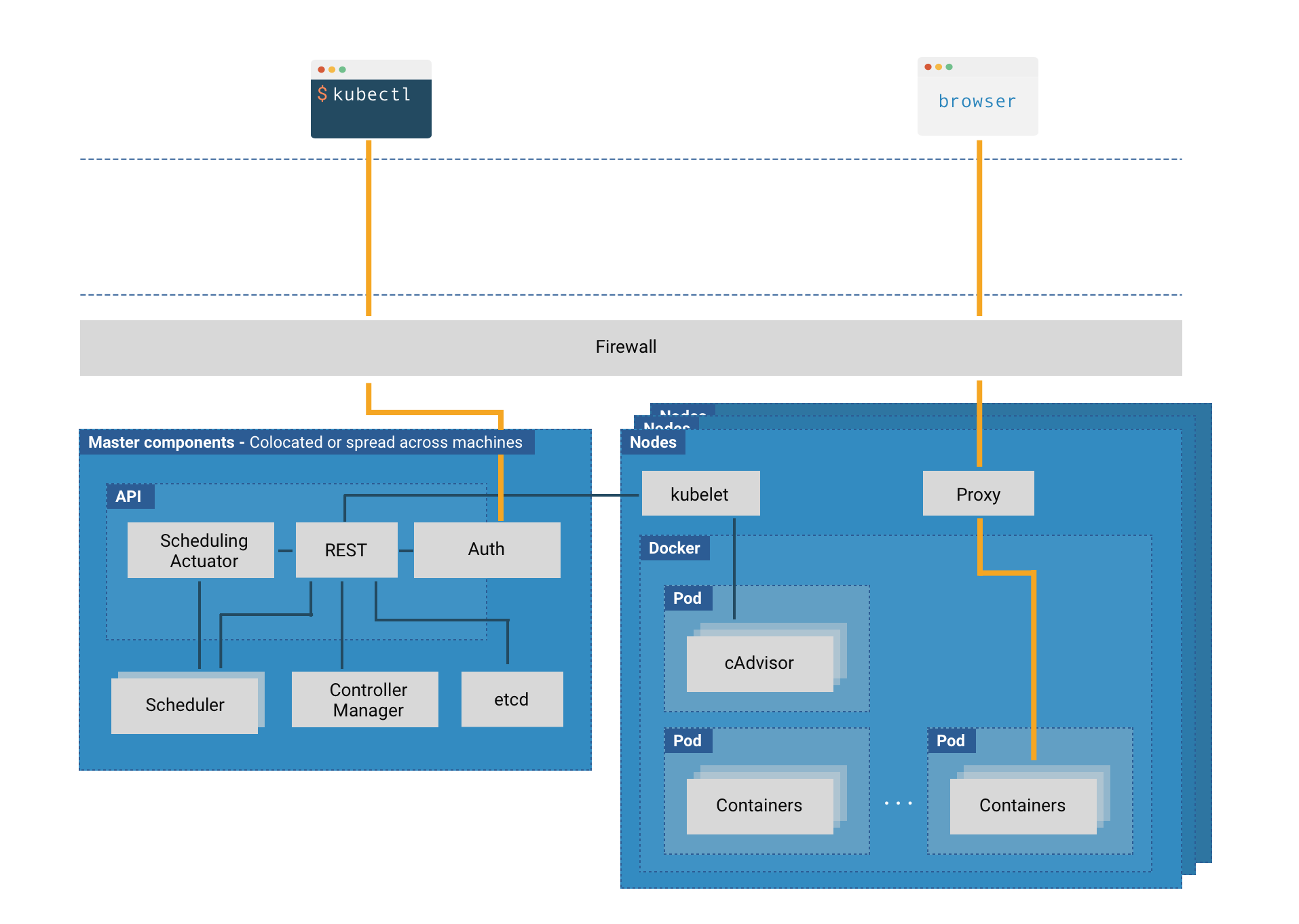 Securing the Configuration of Kubernetes Cluster Components