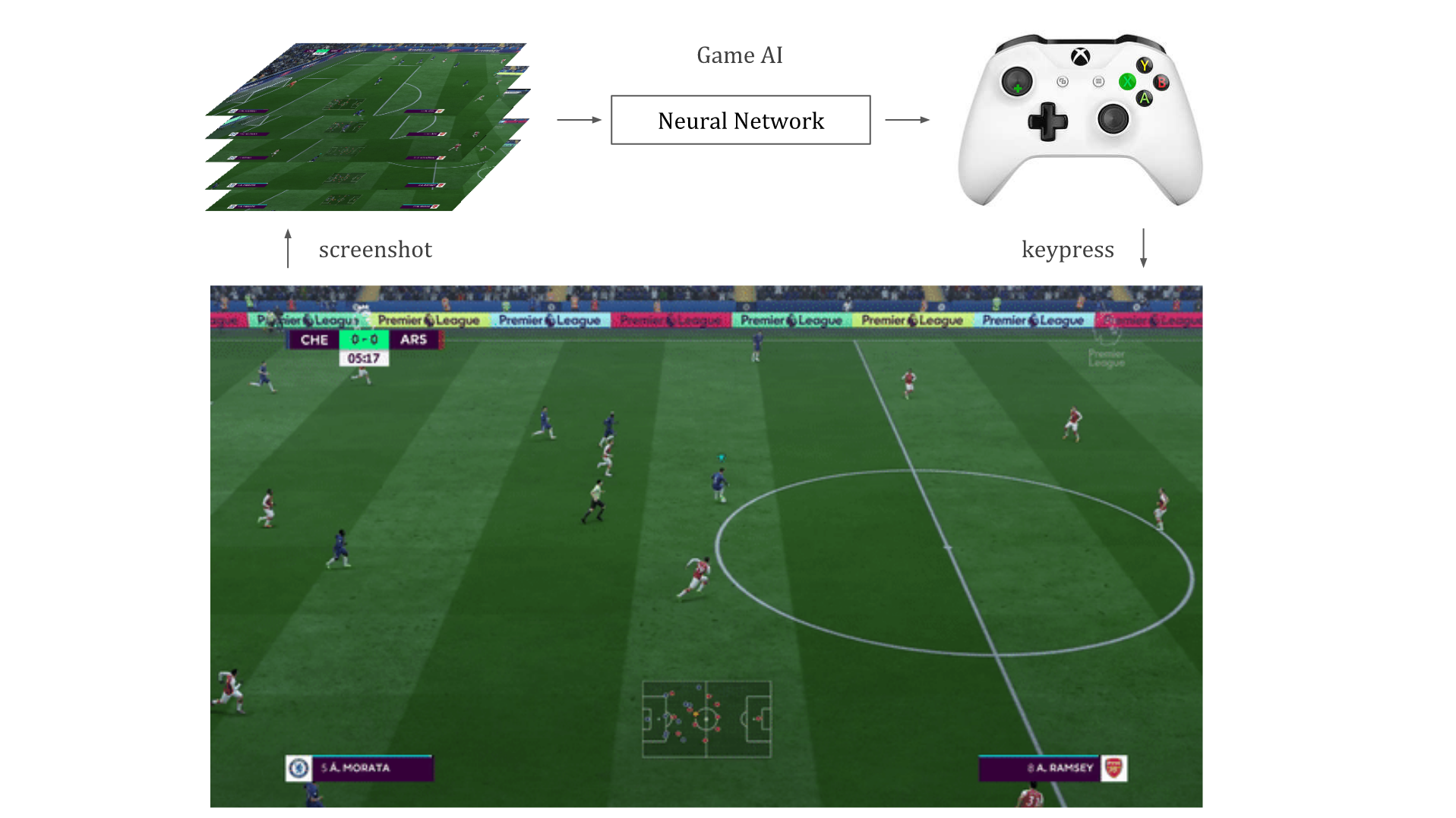Building a Deep Neural Network to play FIFA 18 - Towards