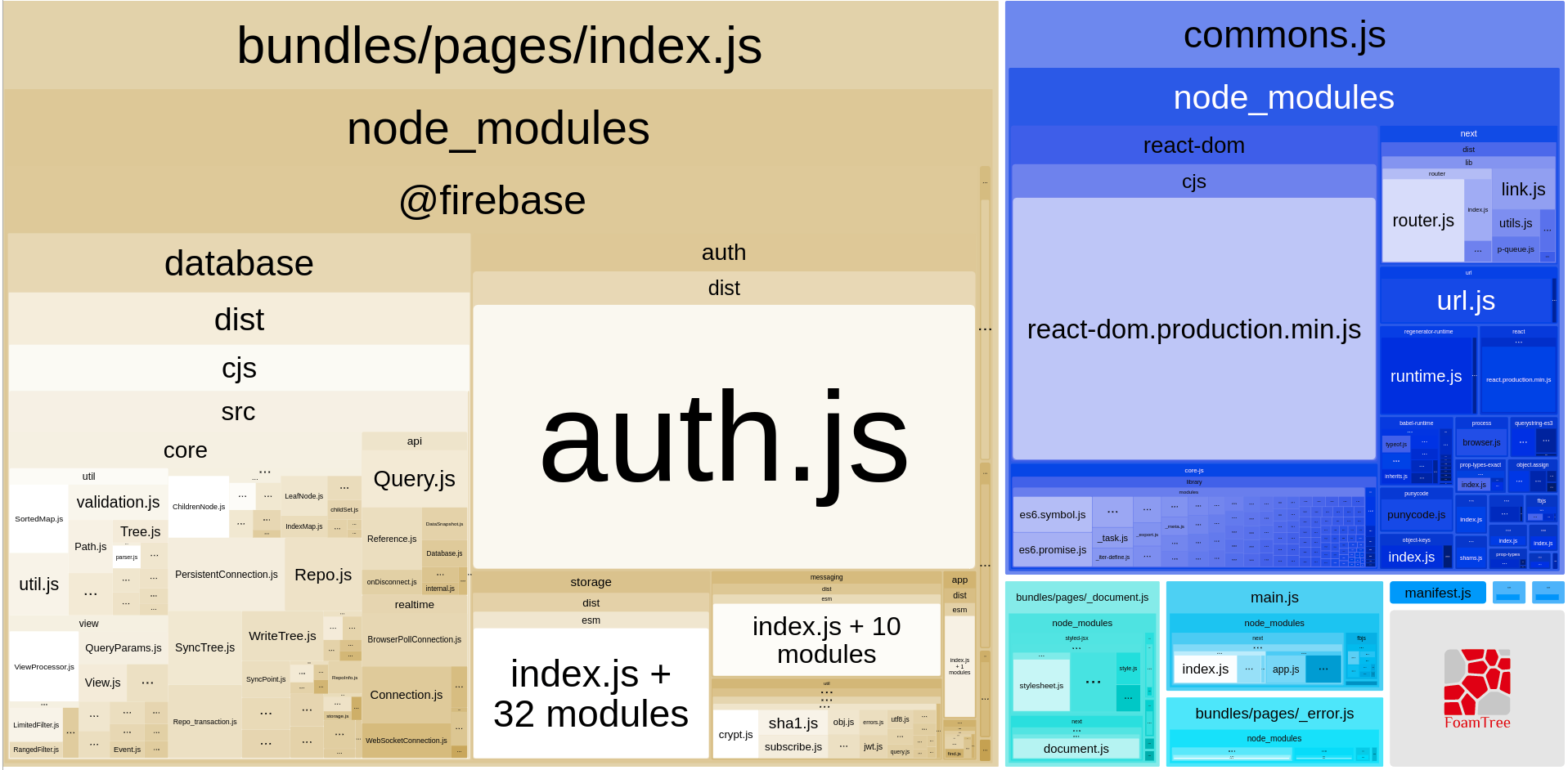 Firebase Package Names and Bundle Sizes - codeburst