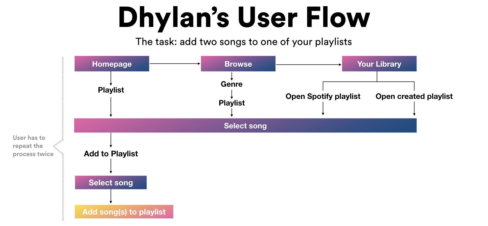 Have you Spotify recently? - UX Collective