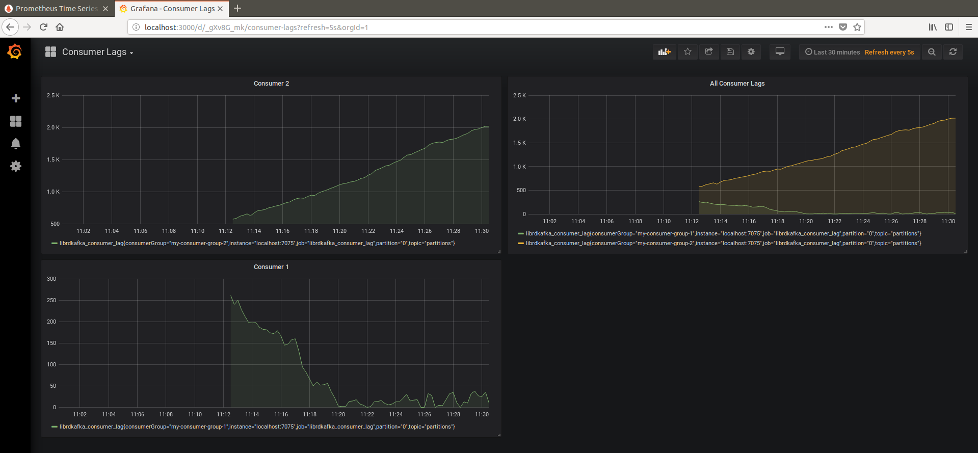 Monitor librdkafka Consumer Lag Using Prometheus and Grafana