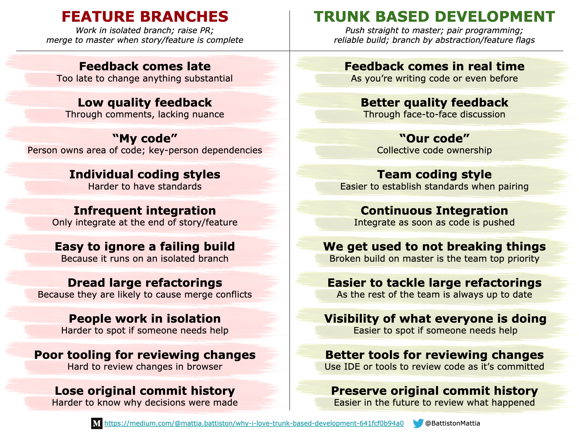 Recap of the benefits of trunk based development over feature branches