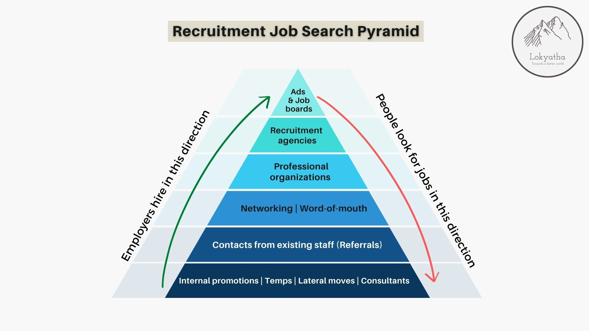 Job search pyramid to show the direction in which employers hire and the direction in which people look for jobs explained in the content below