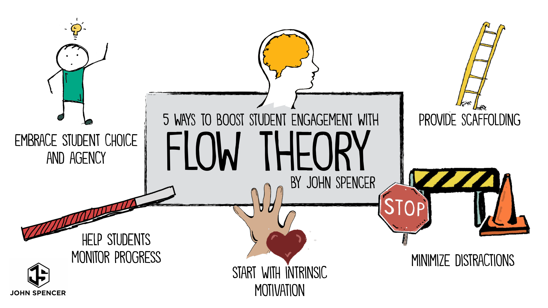 Prime Five Ways To Boost Student Engagement With Flow Theory Download Free Architecture Designs Scobabritishbridgeorg