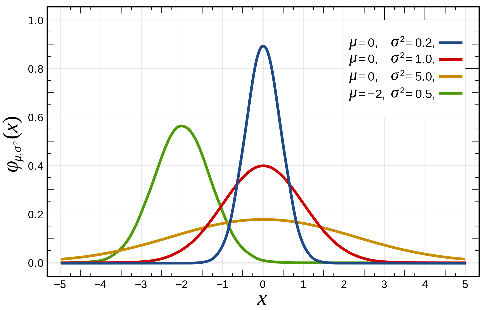 Prior over functions: Gaussian process - Towards Data Science