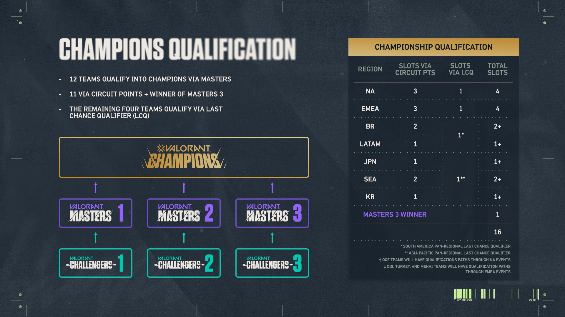 VALORANT Champions qualification.