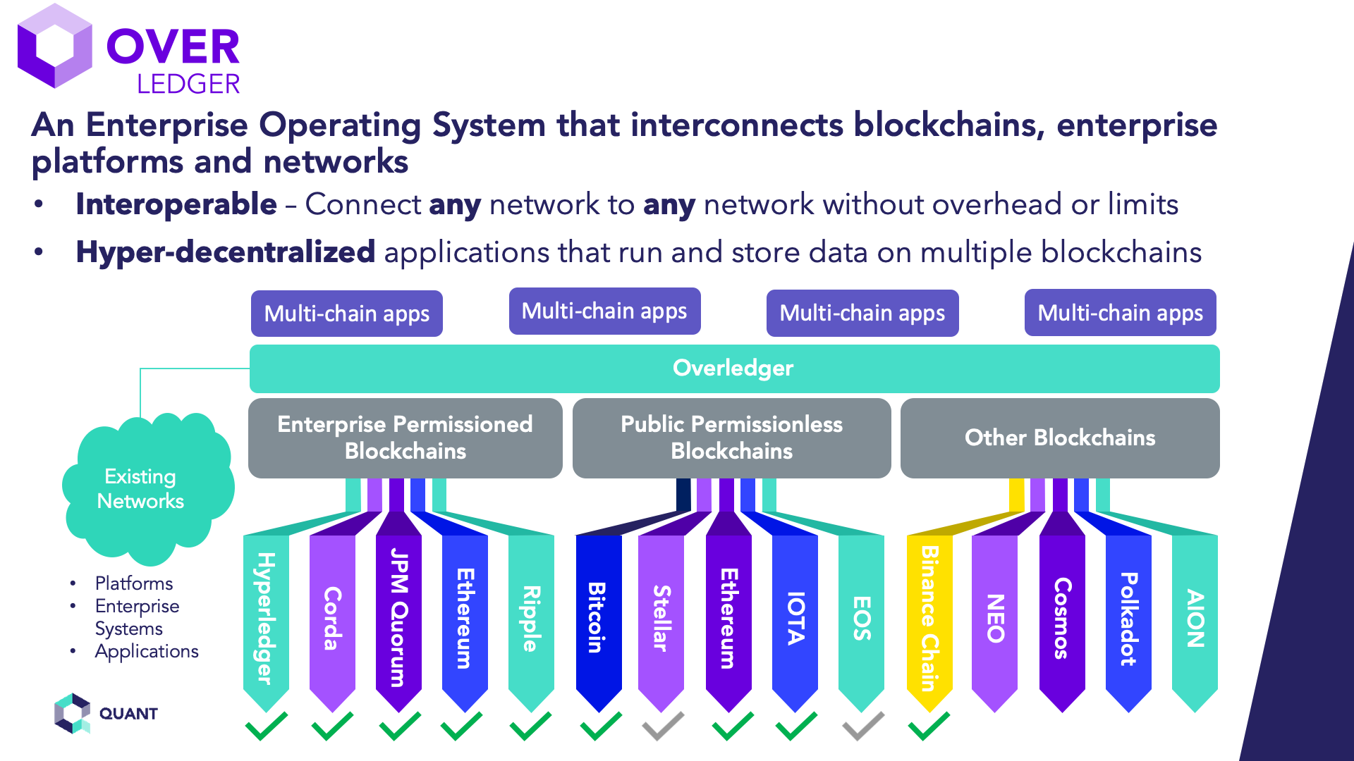 What is a blockchain operating system and what are the