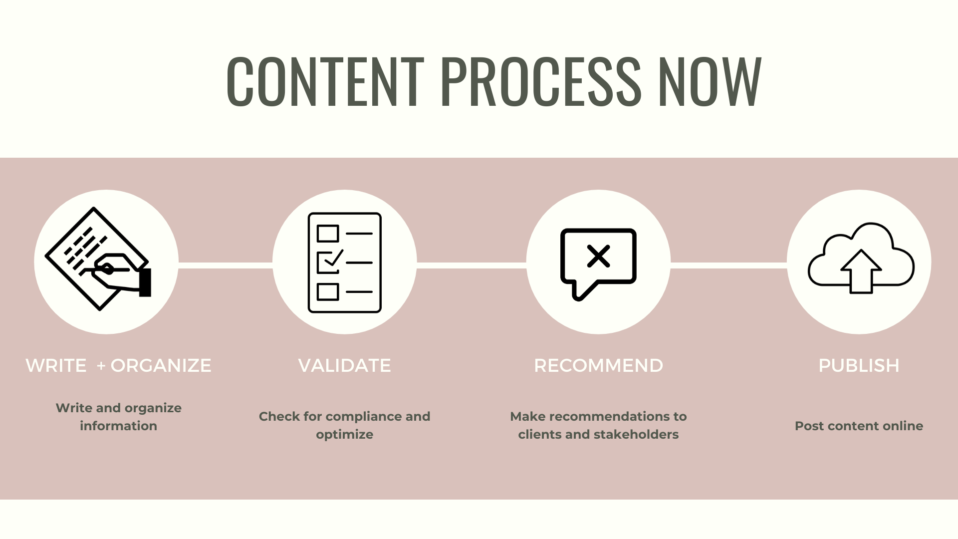 Graphic representing the content process now.