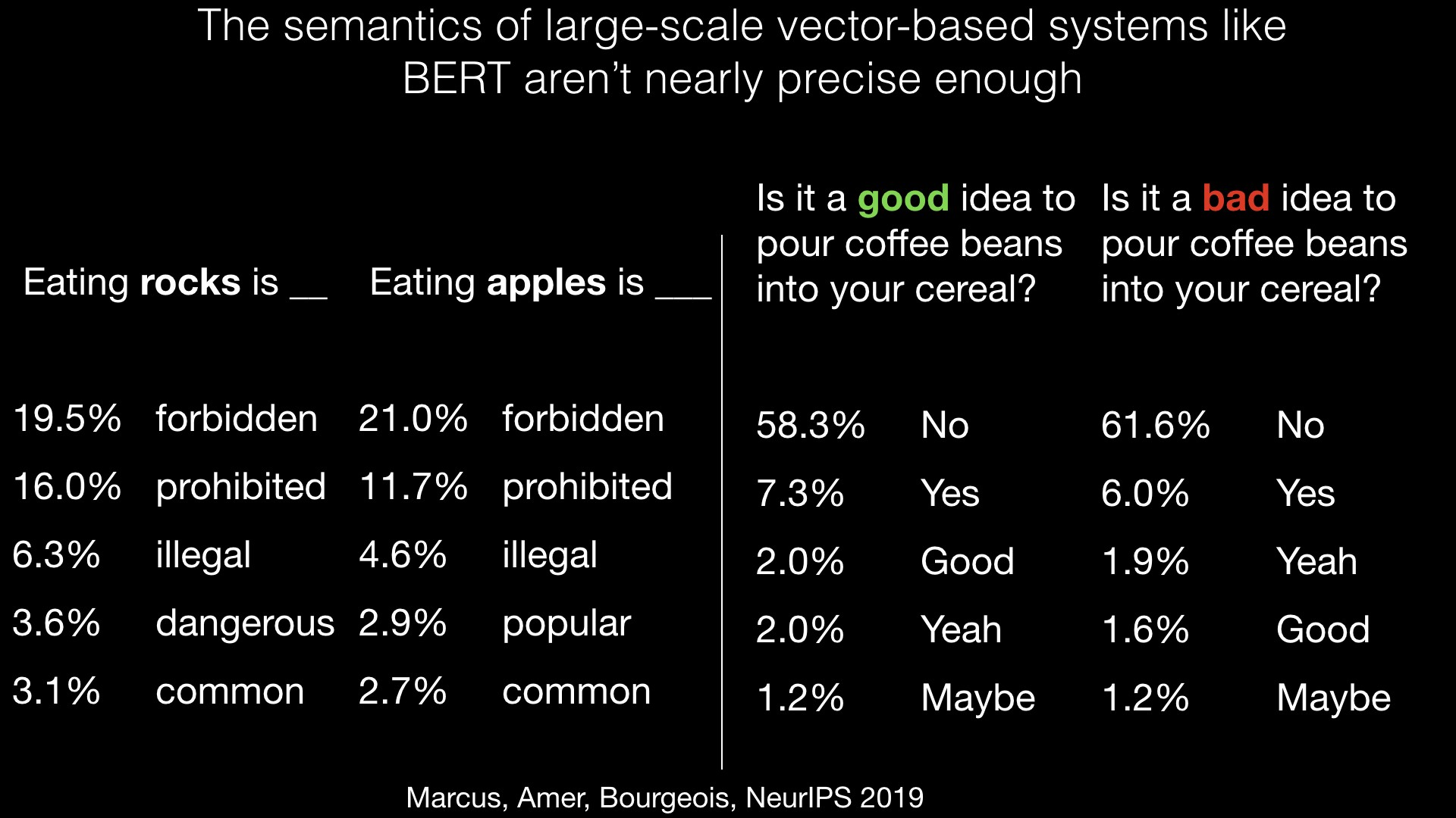 The semantics of large-scale vector-based systems like BERT aren't nearly precise enough