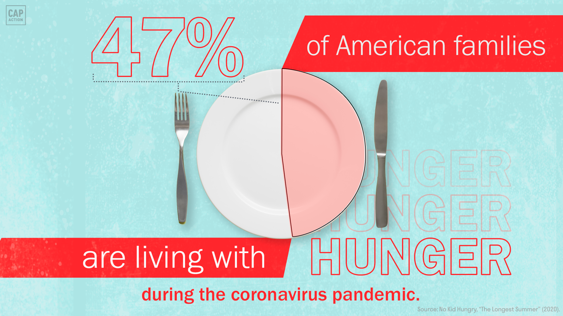 47% of American families are living with hunger during the coronavirus pandemic.