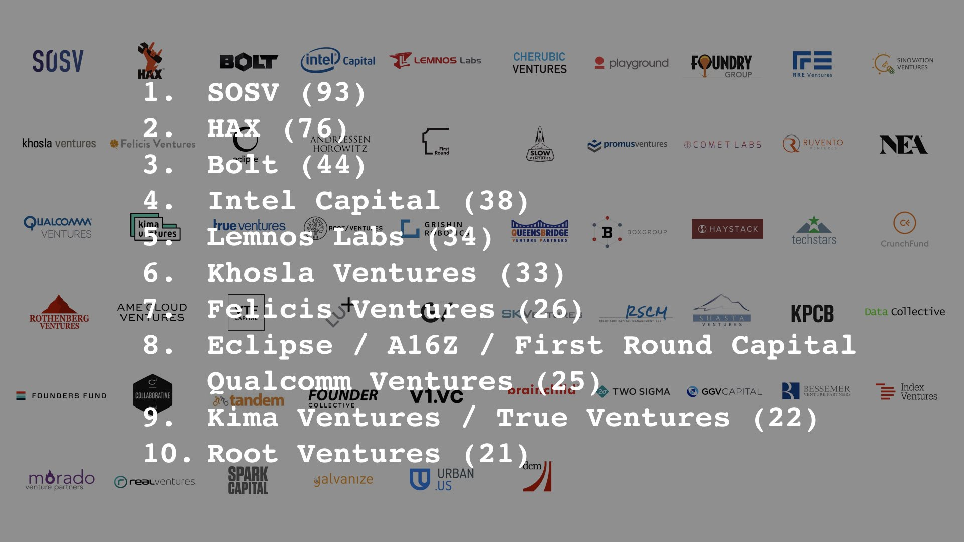 SOSV And HAX Top Global Hardware VCs - SOSV: Inspiration from