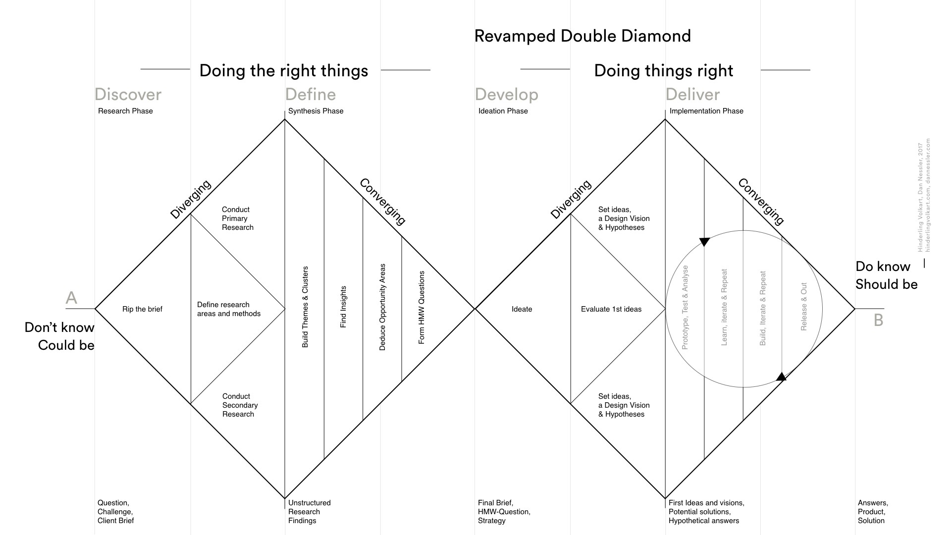 How To Apply A Design Thinking Hcd Ux Or Any Creative Process From Scratch Revised New Version By Dan Nessler Ux Collective