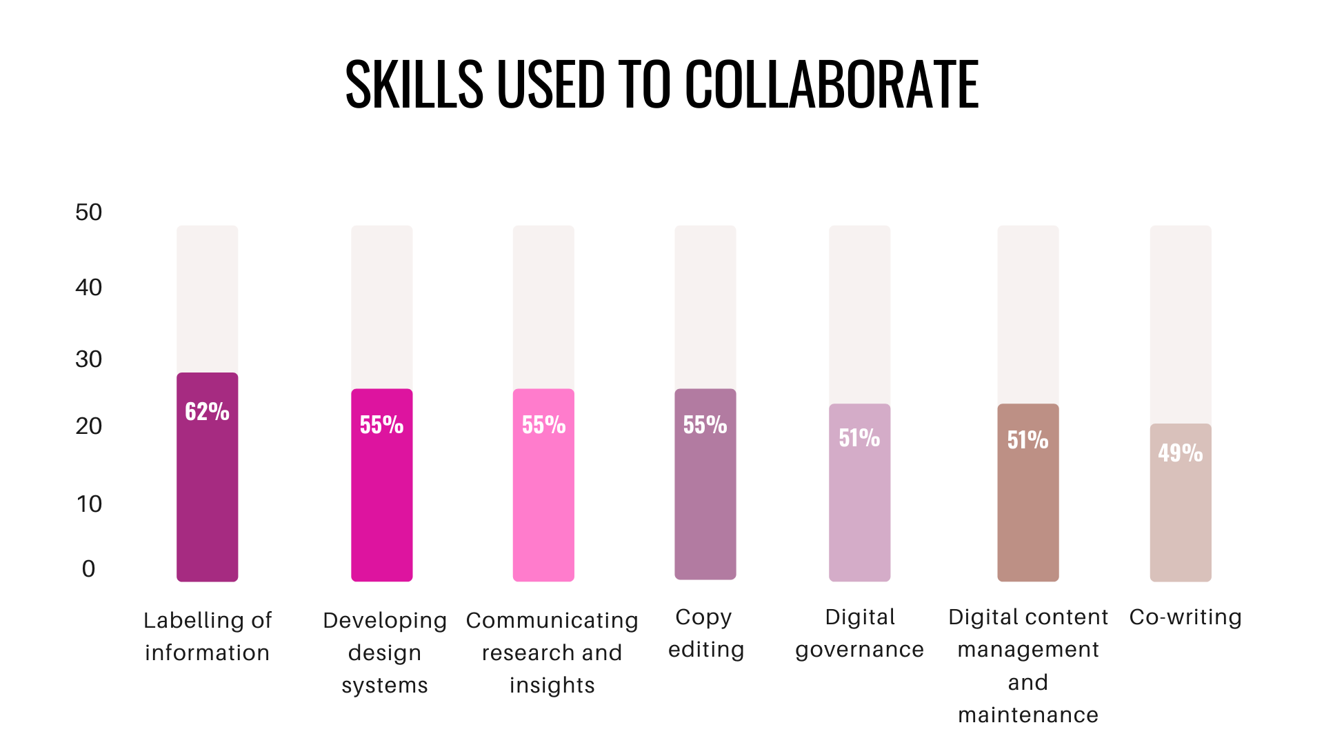 Bar graph of skills used to collaborate.