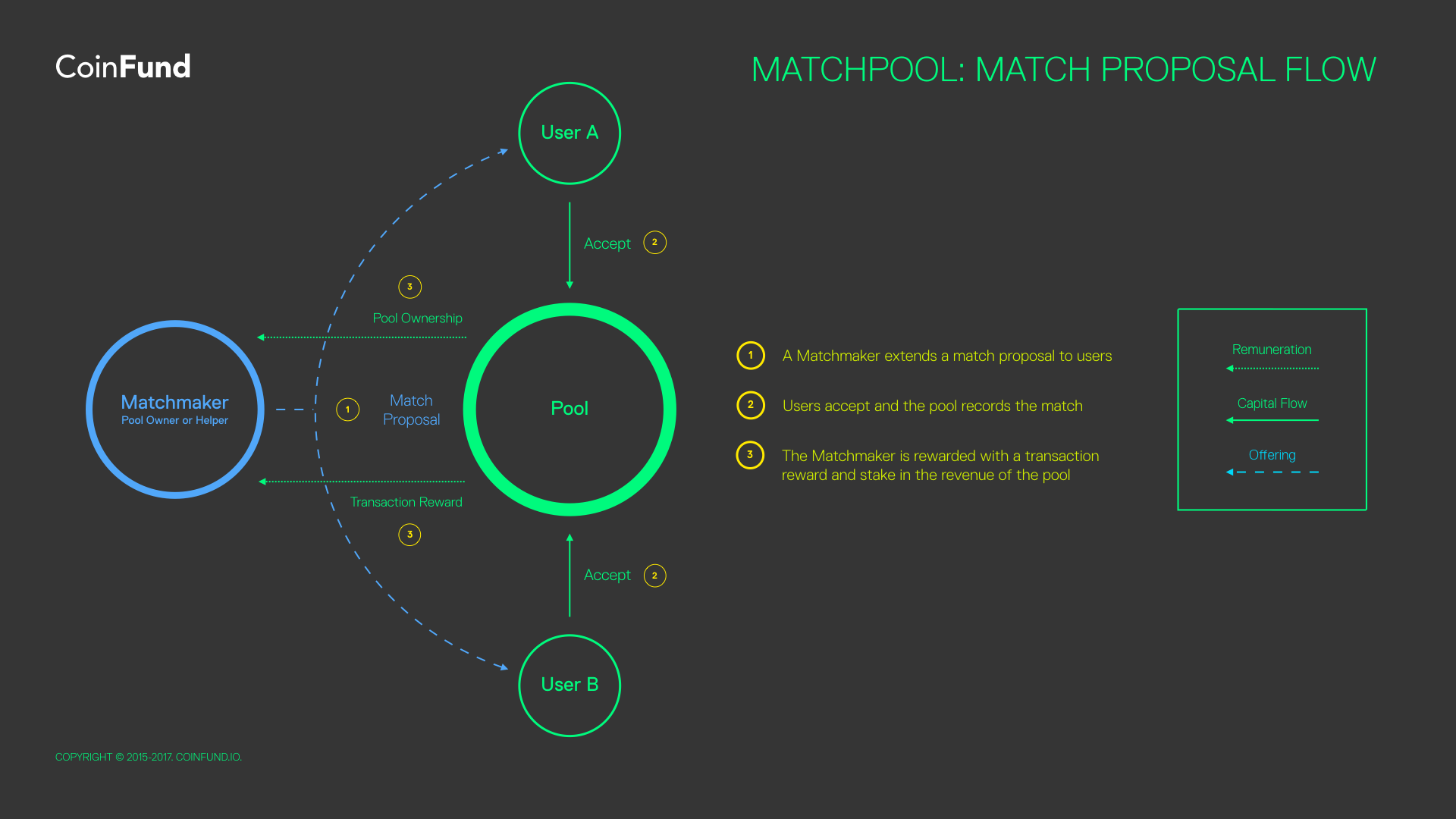een private matchmaking Protocol