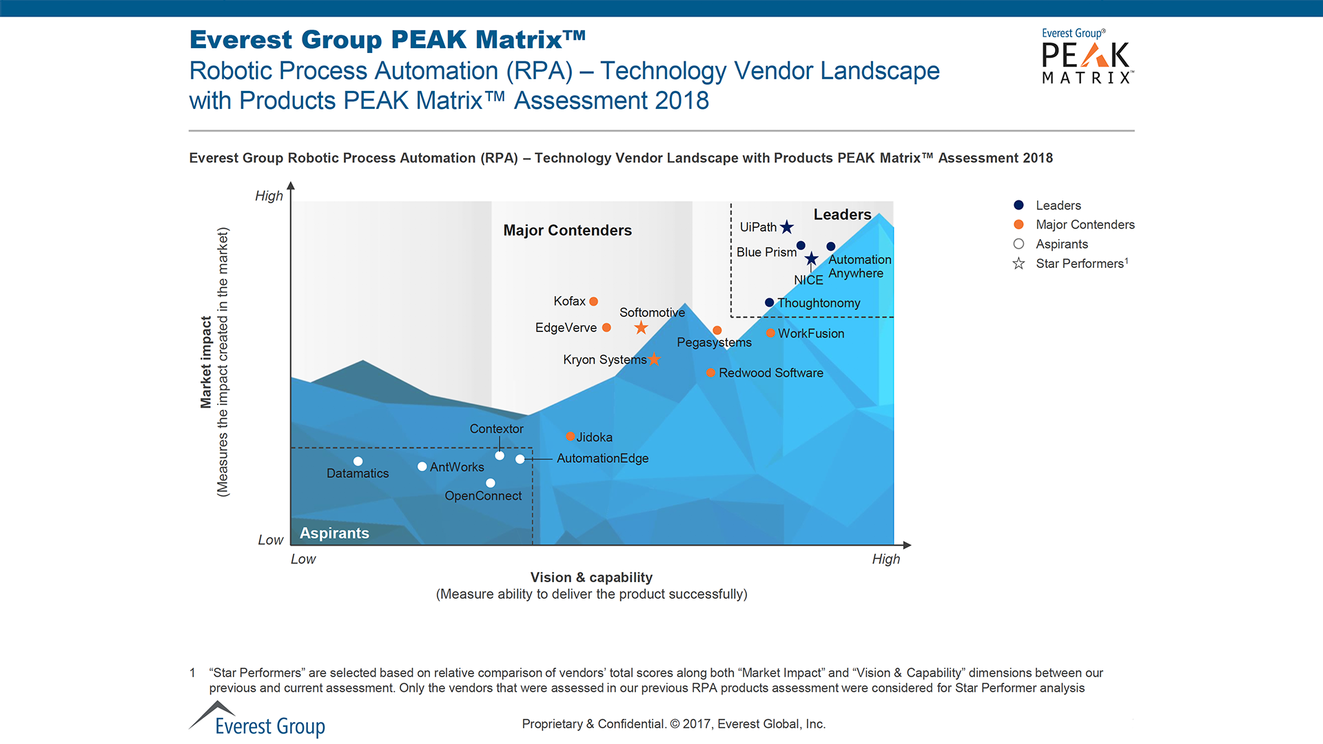Everest Group 2018 RPA PEAK Matrix: UiPath Named Leader and