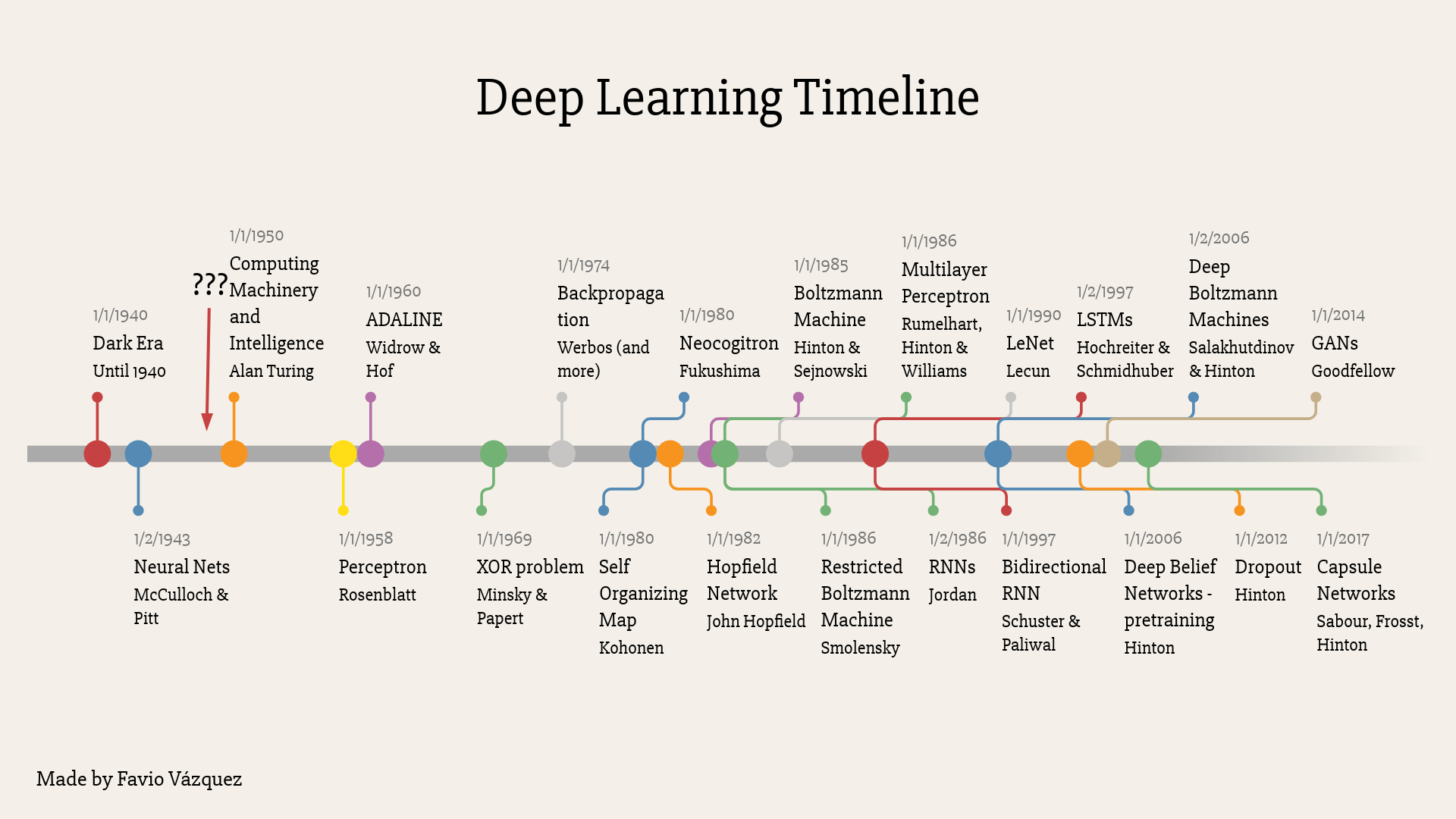 Deep Learning for the Masses (… and The Semantic Layer)