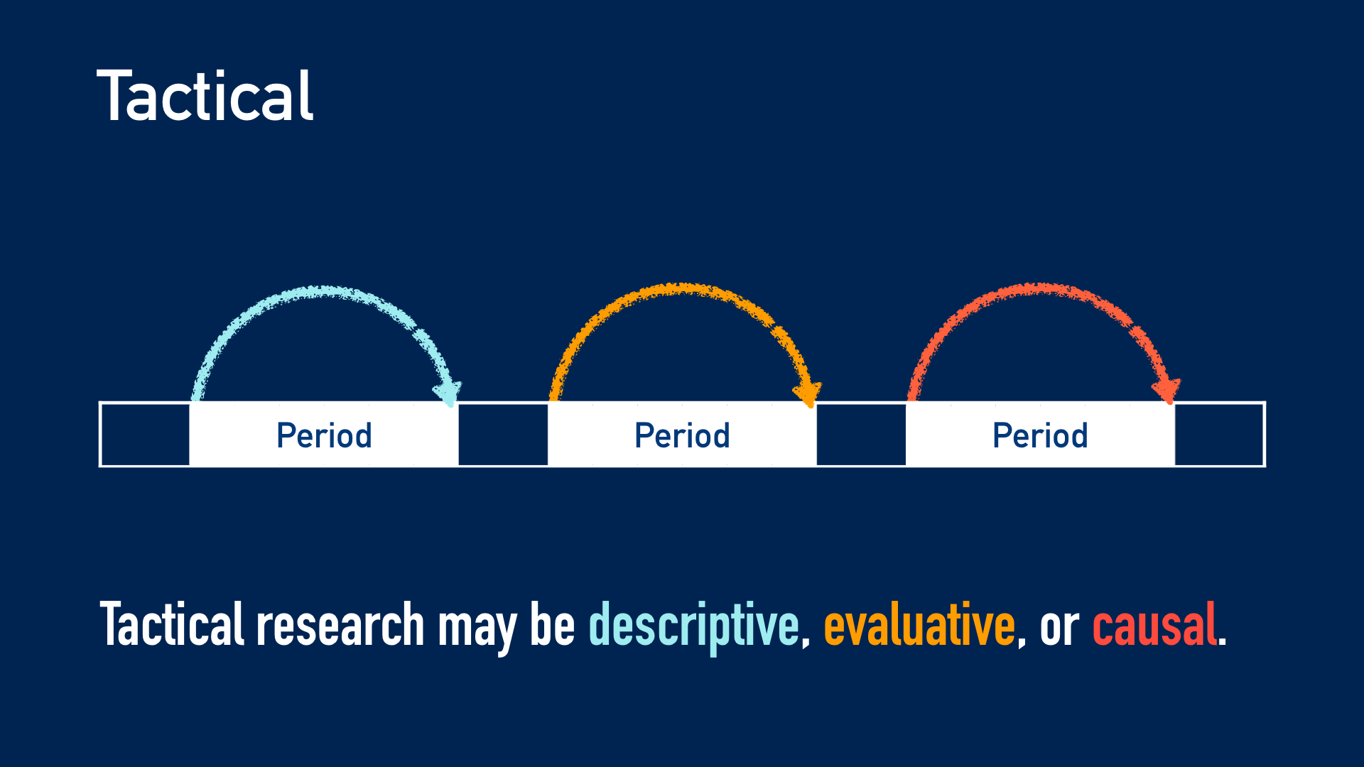 Diagram: Tactical research may be descriptive, evaluative, or causal.