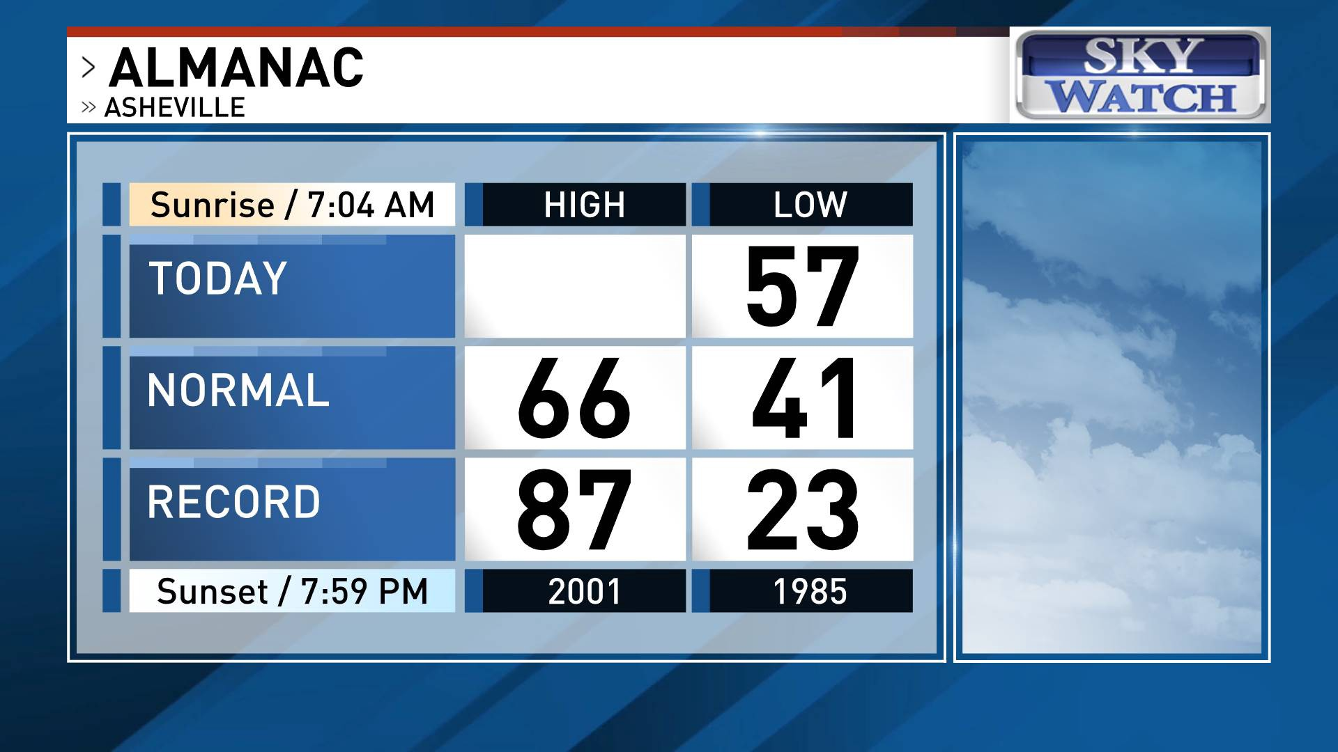 Weather almanac image showing today's temperature, normal highs and lows, and record temperatures in Asheville, NC.