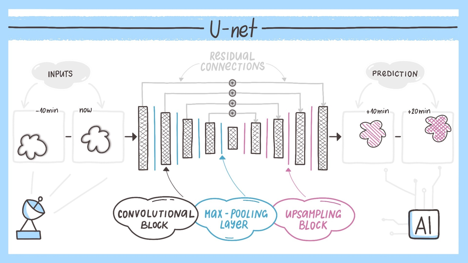 Meteopress U-net architecture.