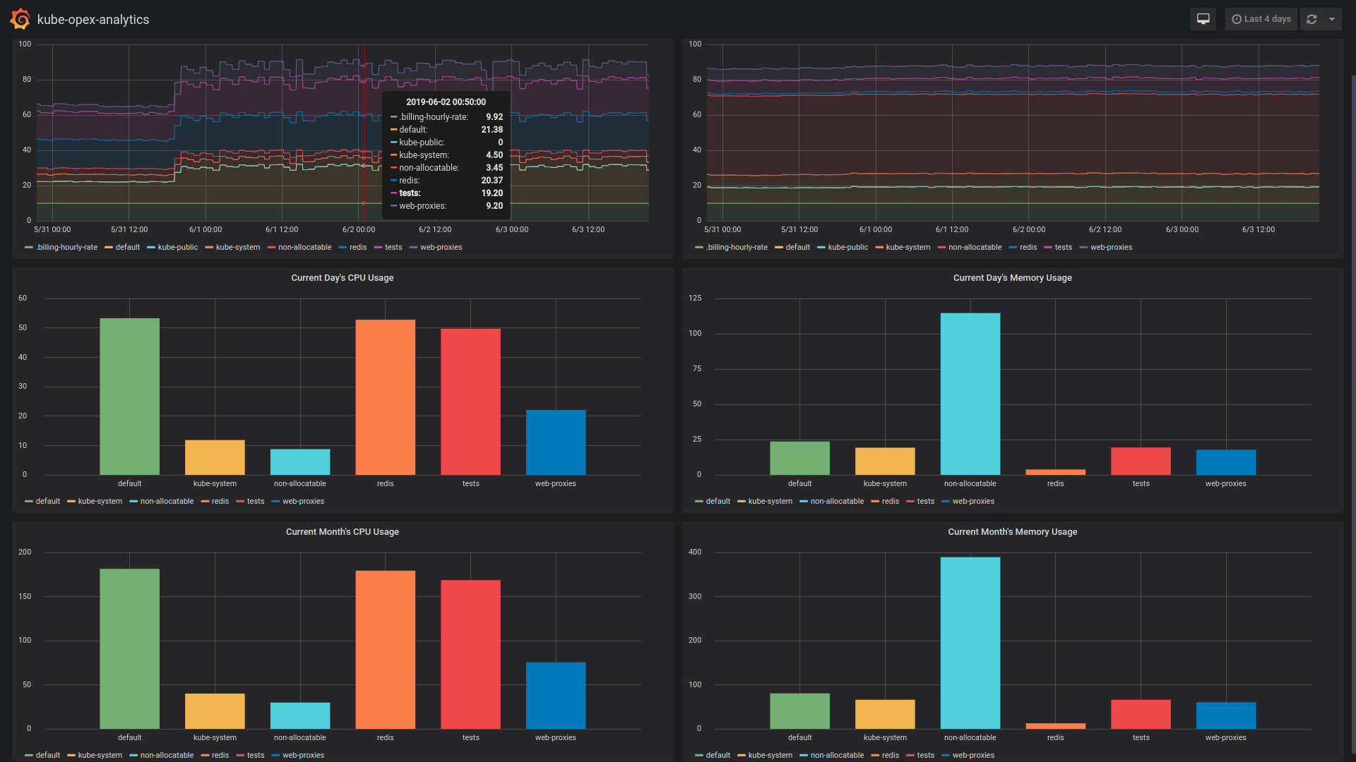 Bringing Prometheus Metrics and Grafana Dashboard for Cost