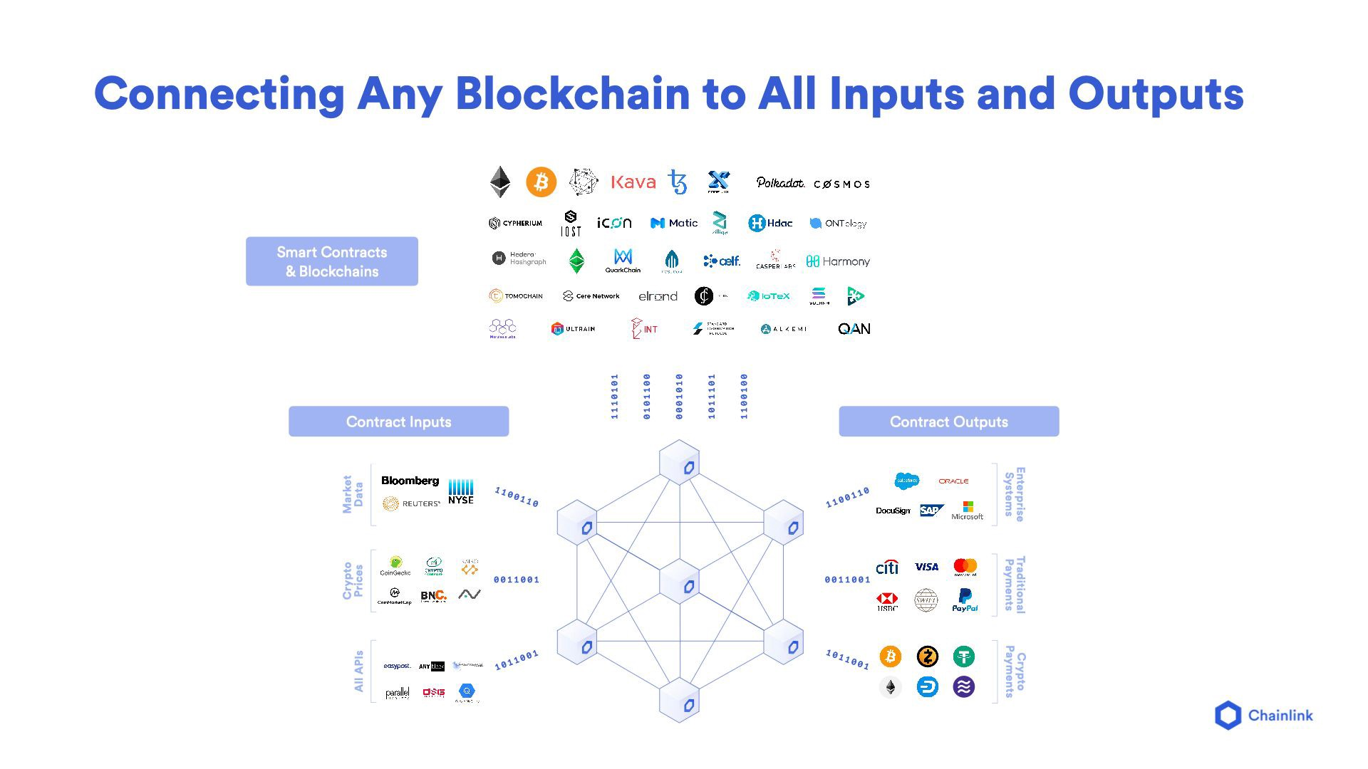 Connecting Any Blockchain to All Inputs and Outputs