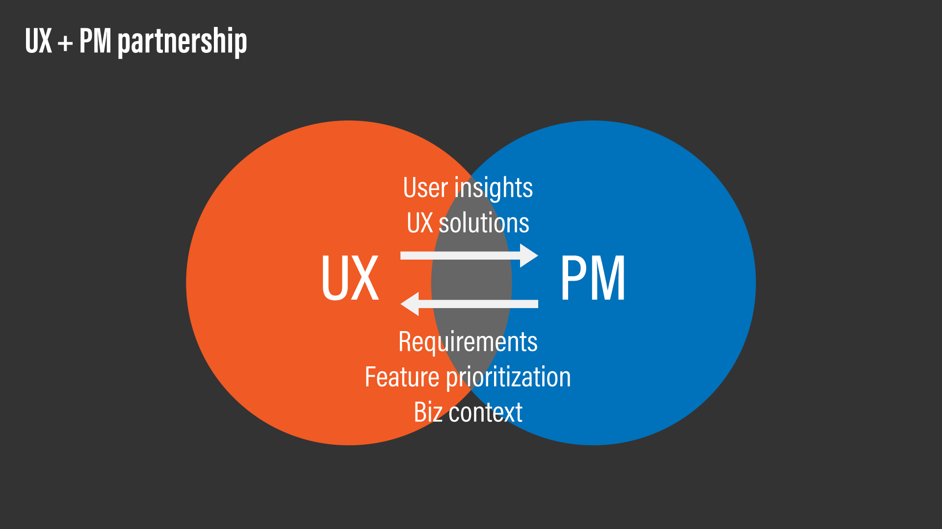 A conceptual diagram showing the criticality of UX + PM partnership.