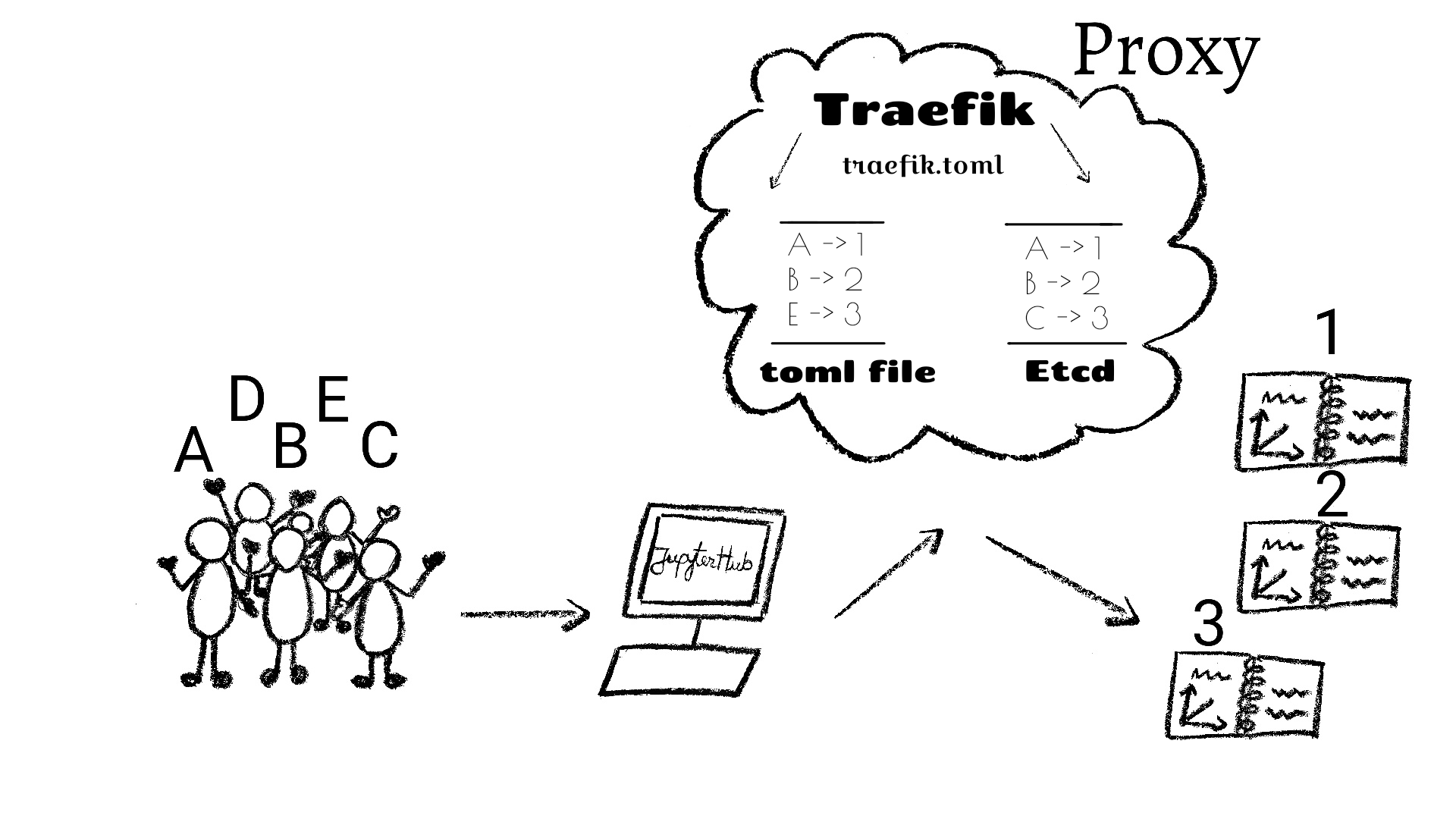Introducing TraefikProxy — a scalable and highly available