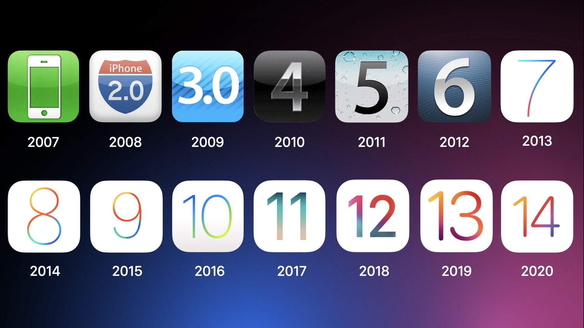 History of iOS. With the recent release of iOS 14, the… | by Greg Wyatt Jr | Medium
