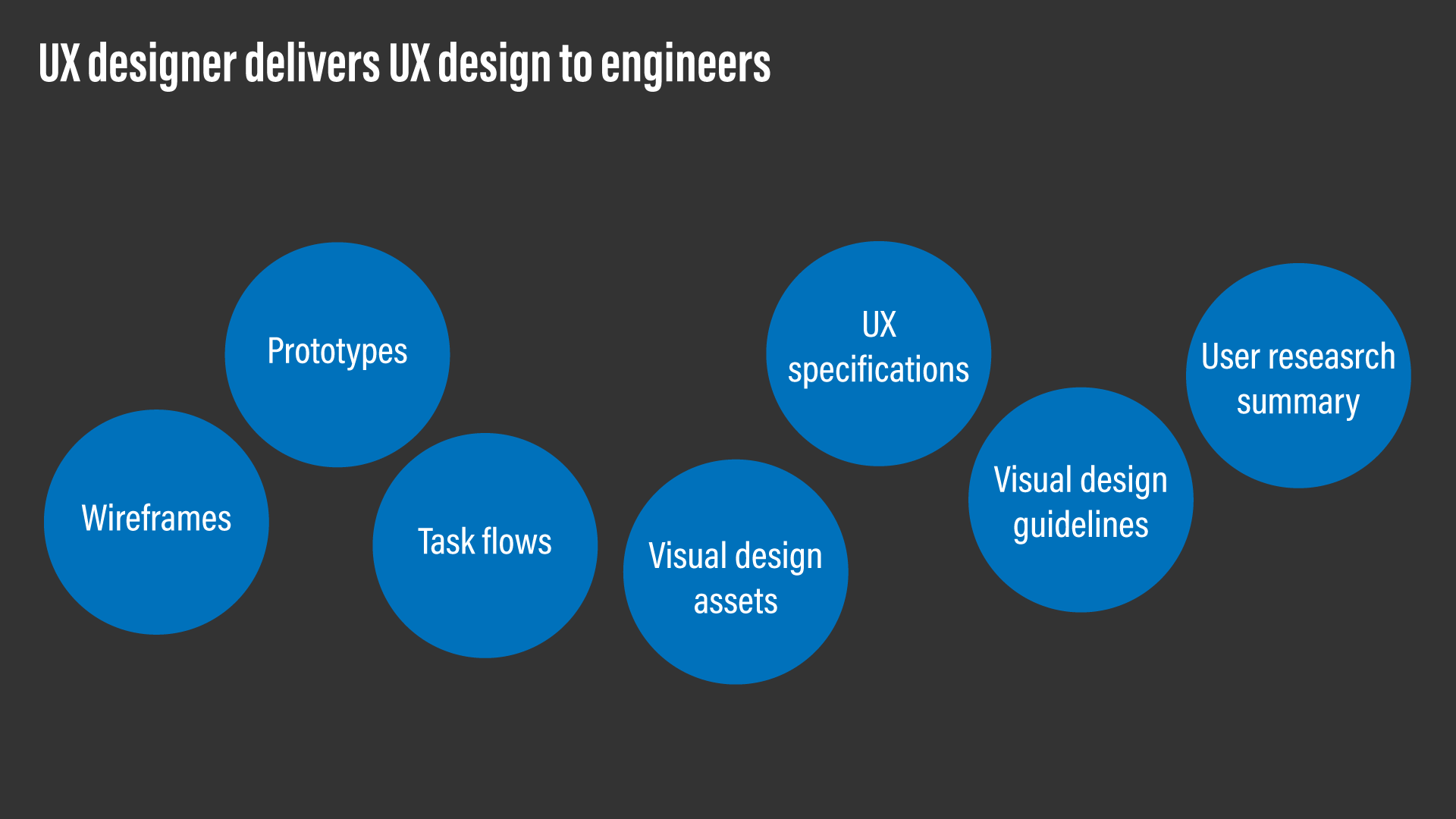 A diagram showing examples of typical UX design deliverables.
