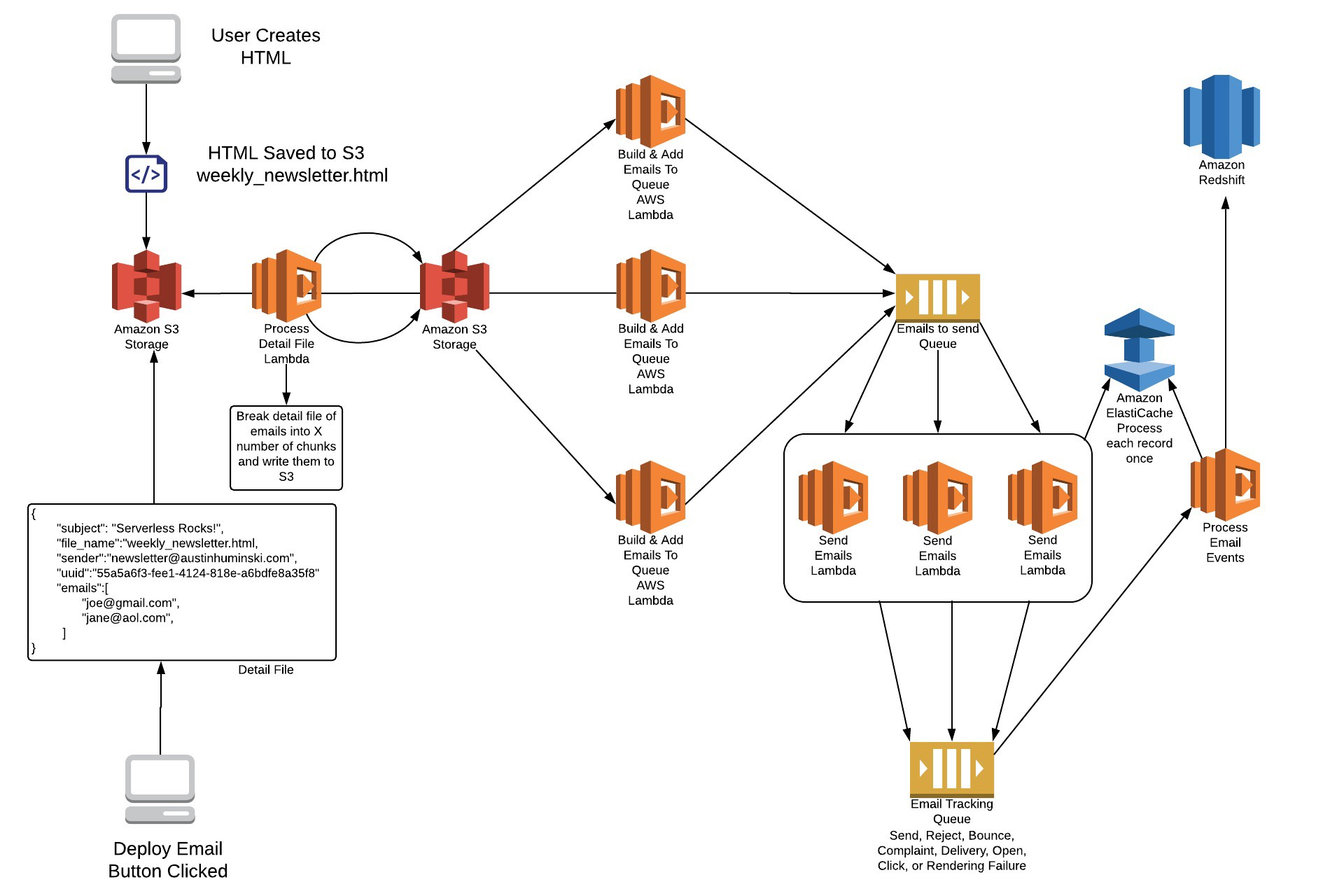 How to Use AWS Lambda to Send High Volume Emails at Scale