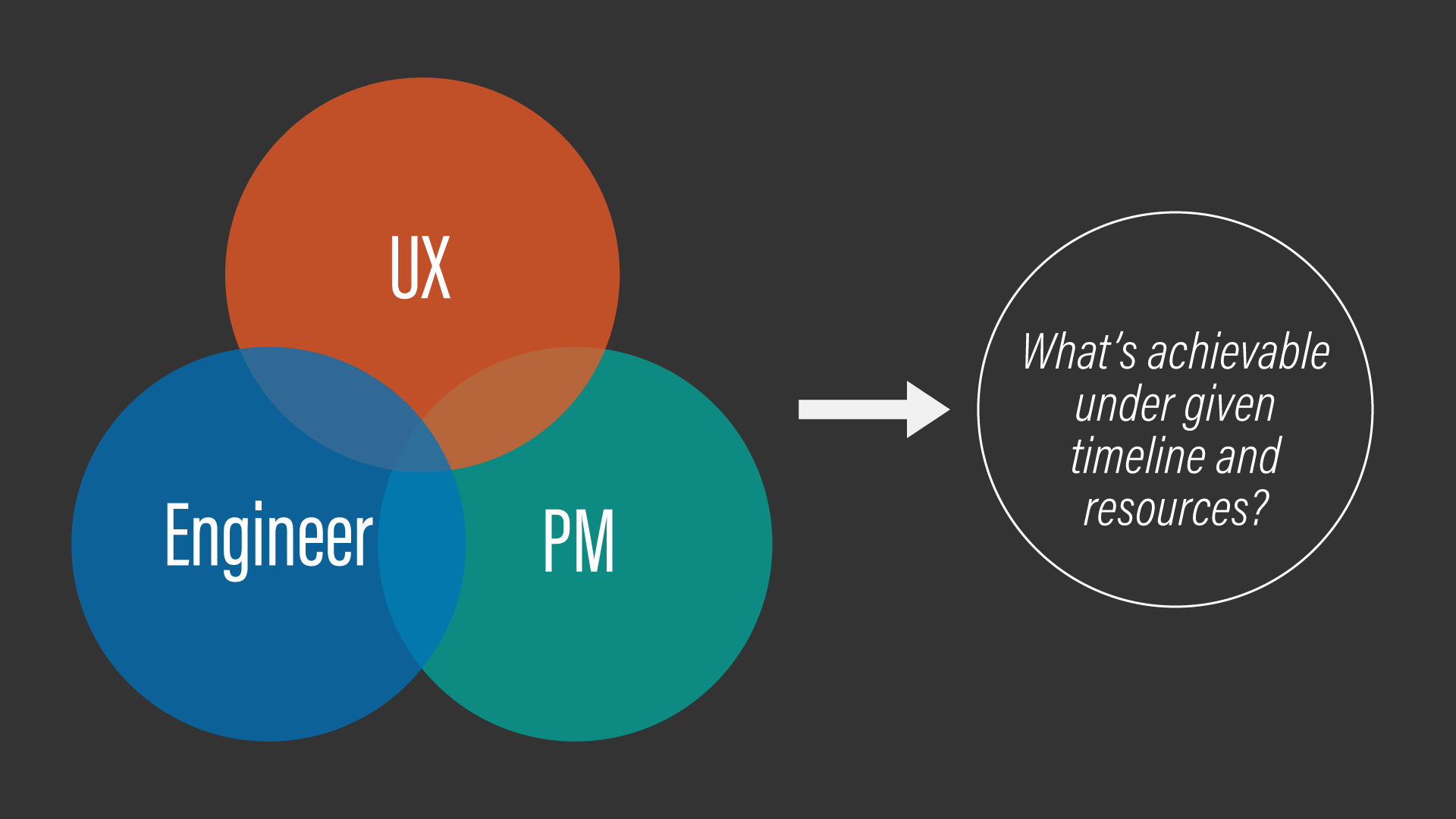 A diagram conceptually showing a criticality of UX/PM/engineer collaboration.