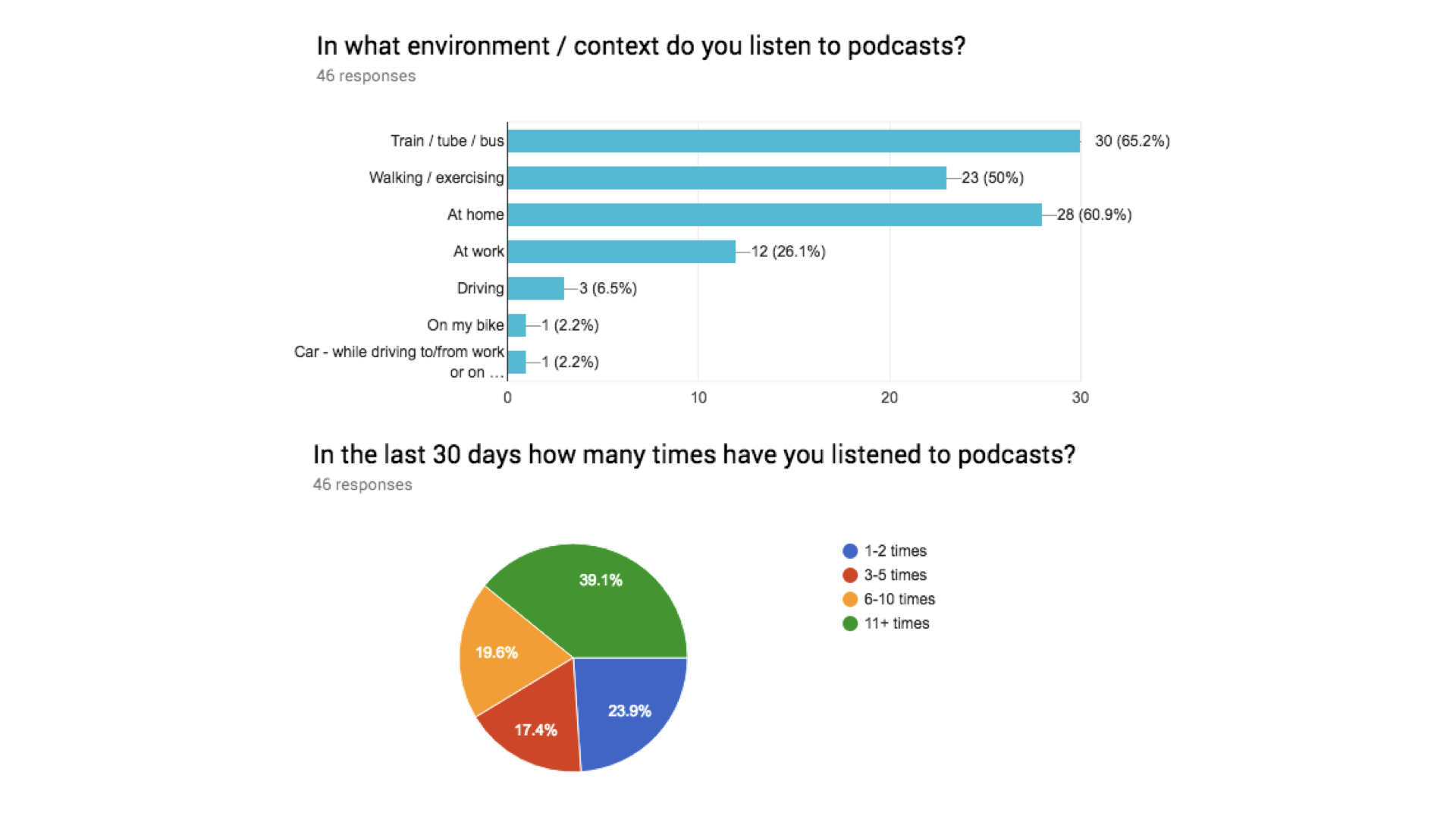 SoundCloud — Implementing Podcasts (A Case Study) - Prototypr