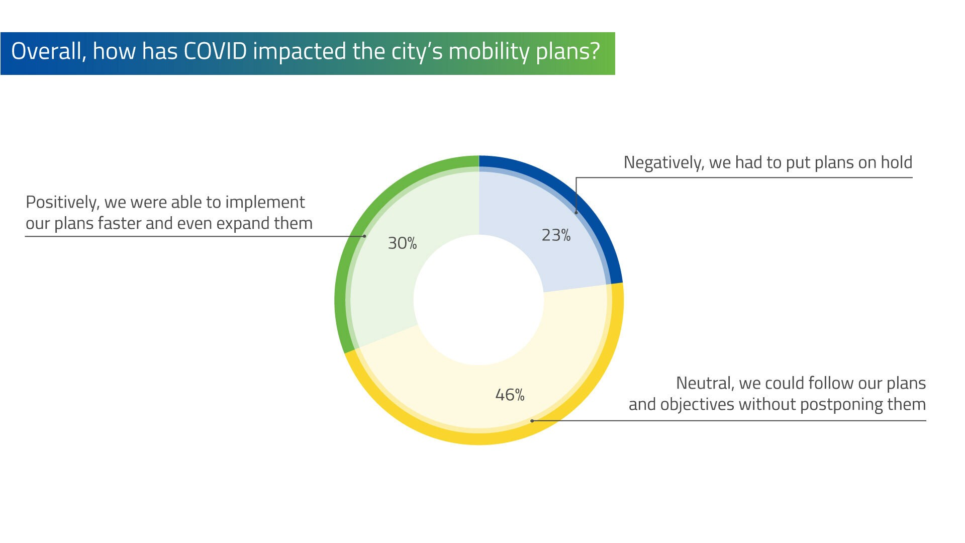 Pie chart representing how much COVID has impacted the city's mobility plans