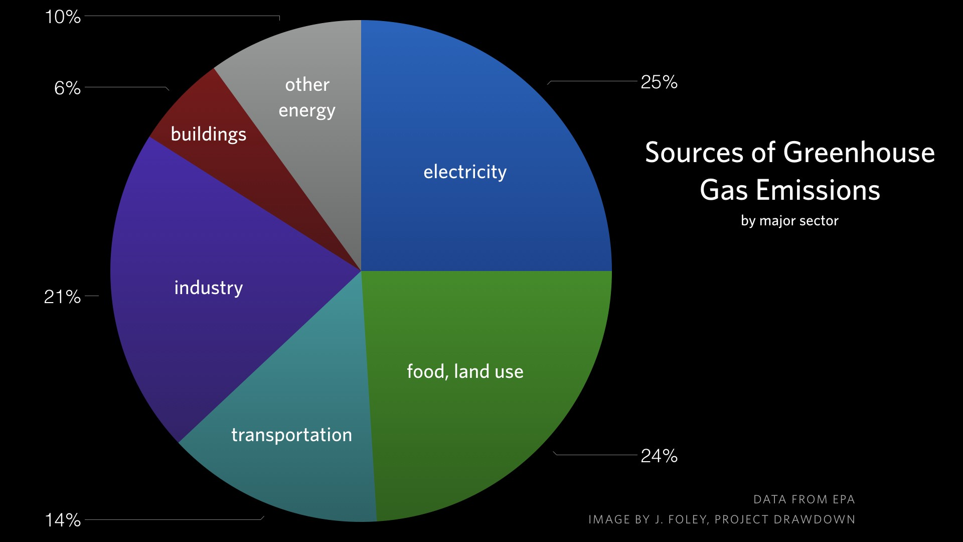 Pie chart showing sources of greenhouse gas emissions, from Dr Foley