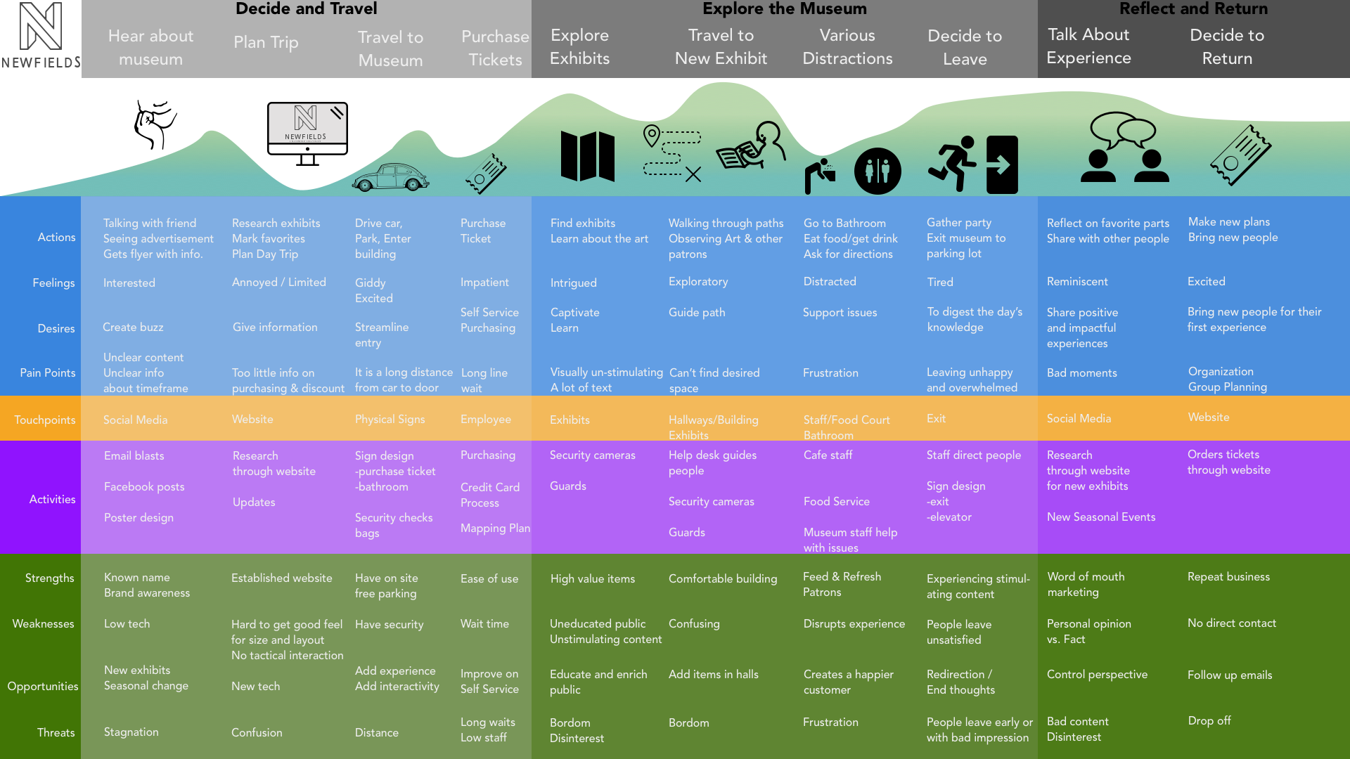 Qualitative Ux Field Guide Turn Observations Into Insights By Collin Pfender Ux Collective