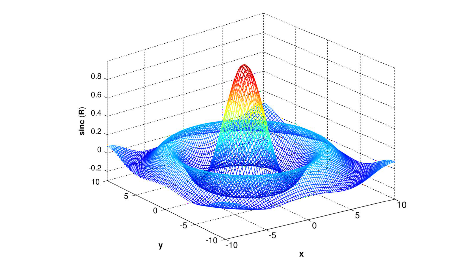 A three-dimensional wireframe plot of the unnormalized sinc function. Gradient descent for machine learning (ML) with Python