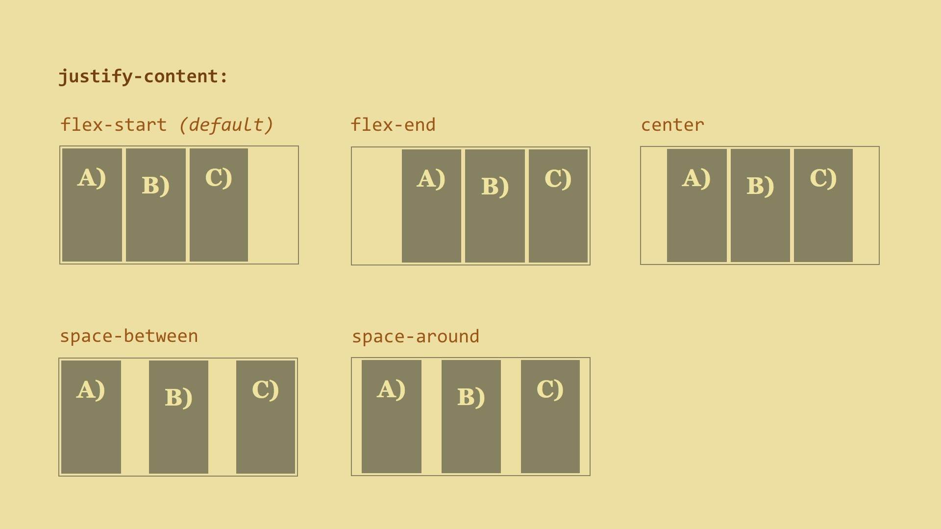 Alignment with Flexbox - codeburst